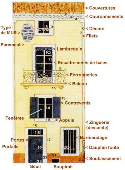 Le diagnostic des façades